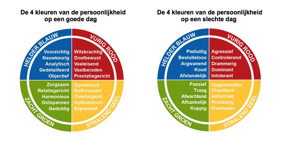 De 4 kleuren van de persoonlijkheid